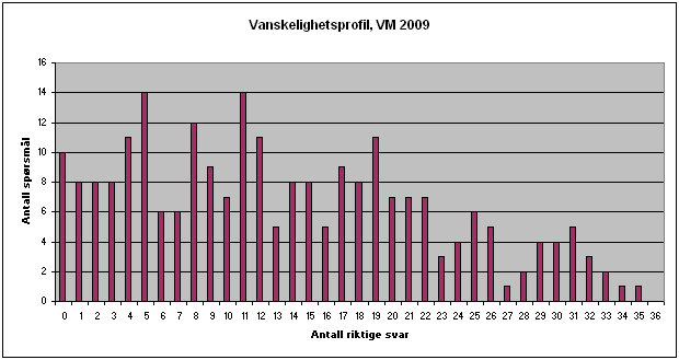 VM2009_diff
